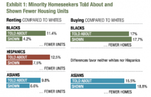 graphs showing how minorities are shown fewer homes when compared to whites