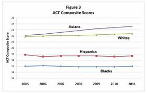 graph of ACT composite scores