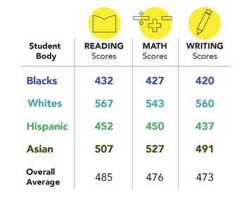 The achievement gaps that persist from grade school through high school are reflected in student performance on the SAT college exam.