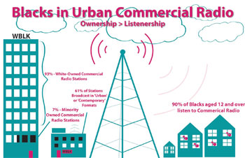 Blacks listens to radio and views television at a much higher and disproportionate rate compared to black ownership of either broadcast medium.