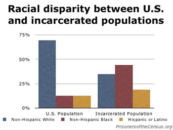 Racial disparity pervades every stage of the United States criminal justice system, from arrest to trial to sentencing.