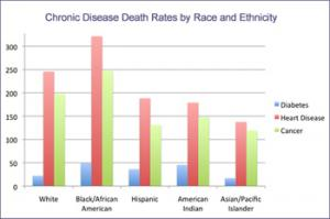 Blacks die at a higher rate from heart disease, diabetes and cancer than any other race or ethnic group.